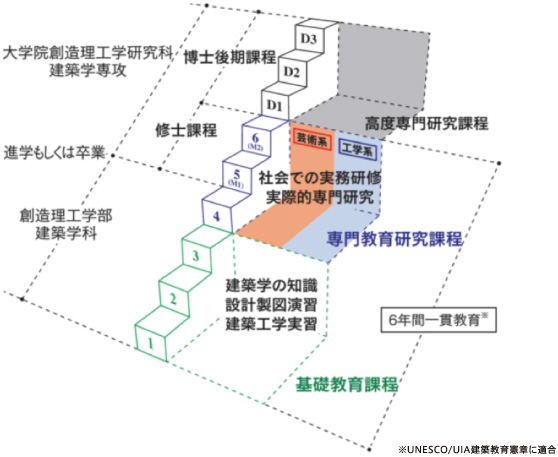 早稲田大学理工学部 建築学科建築学専攻のカリキュラム