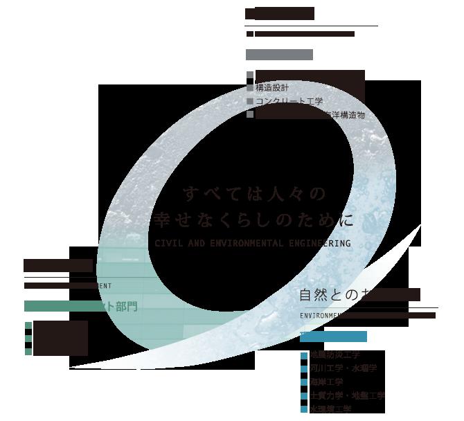 早稲田大学創造理工学部 社会環境工学科・建設工学専攻のキーワード図