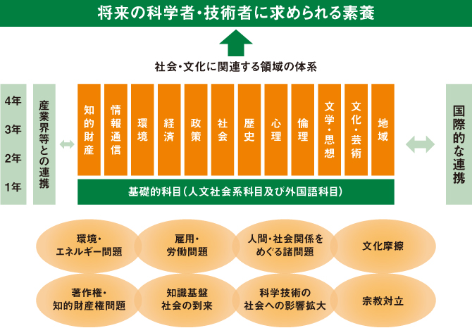 早稲田大学創造理工学部 社会文化領域のキーワード図