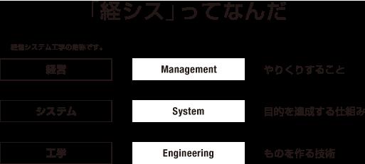 早稲田大学創造理工学部経営システム工学科経営システム工学専攻の概念図2