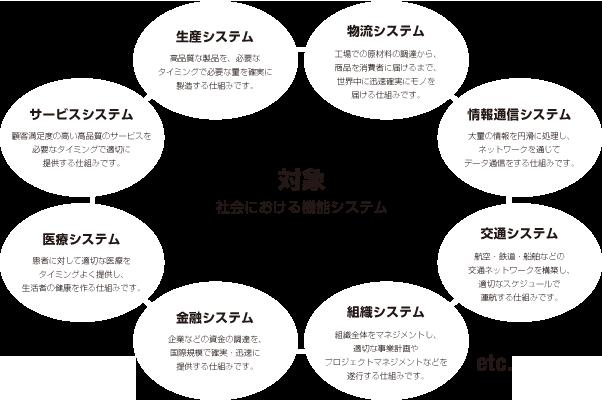 早稲田大学創造理工学部経営システム工学科経営システム工学専攻の概念図3