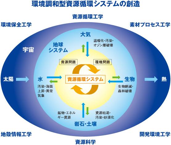 早稲田大学創造理工学部 環境資源工学科 地球・環境資源理工学専攻のカリキュラム